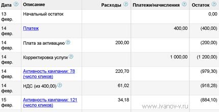 оплата аккаунта в Google AdWords