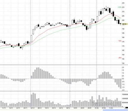 биржа ММВБ график акций ГАЗПРОМ