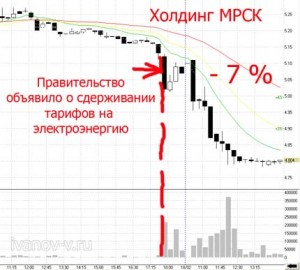 акции падают в цене