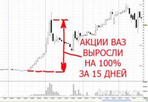 выросли акции ВАЗ на бирже ММВБ