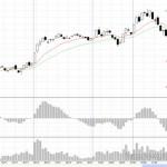 Торговля на бирже из дома через Интернет